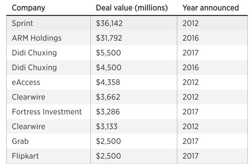 軟銀2012年以來的投資。