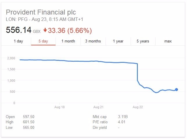 Provident股價週二暴跌      (圖取自谷歌)