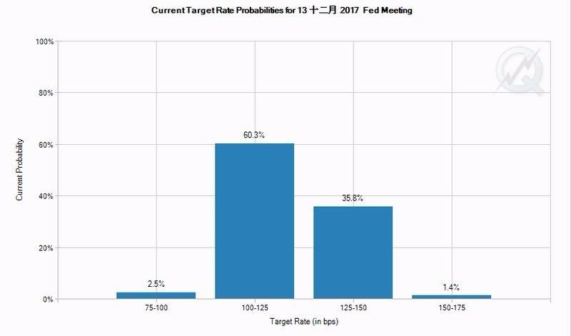 CME 聯邦基金利率期貨價格暗示, Fed 十二月升息機率僅 35.8% 圖片來源:FedWatch