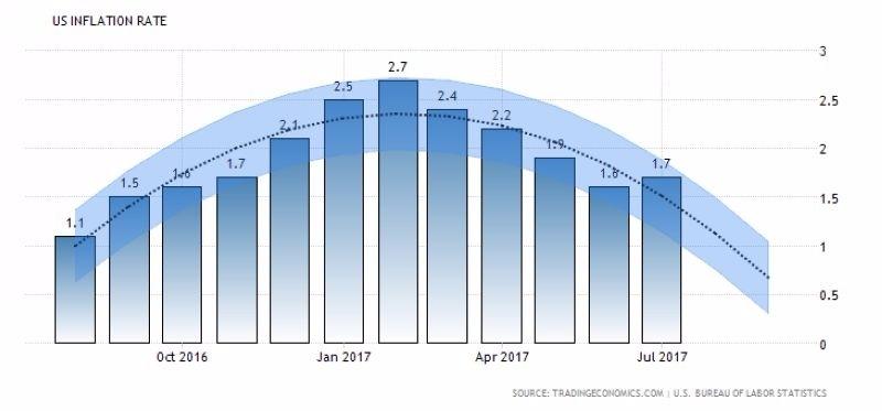 美國通膨率 (CPI) 近一年以來表現 圖片來源:tradingeconomics