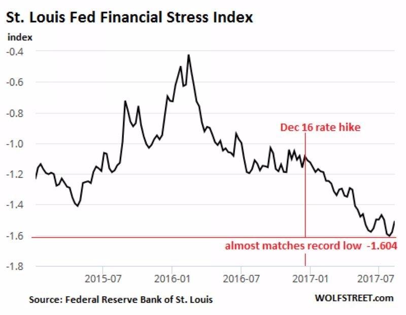 Fed 所編撰之金融壓力指數 圖片來源:Wolfstreet