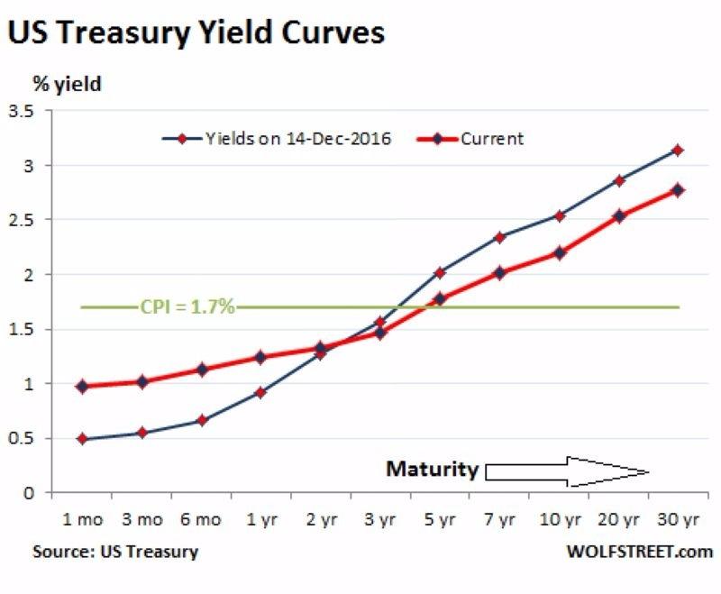 藍:2016年12月14日之美債殖利率曲線 紅:2017年8月22日之美債殖利率曲線 圖片來源:Wolfstreet