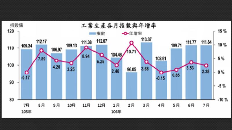 〈工業生產指數〉7月工業生產指數連3紅 製造業生產指數連15紅