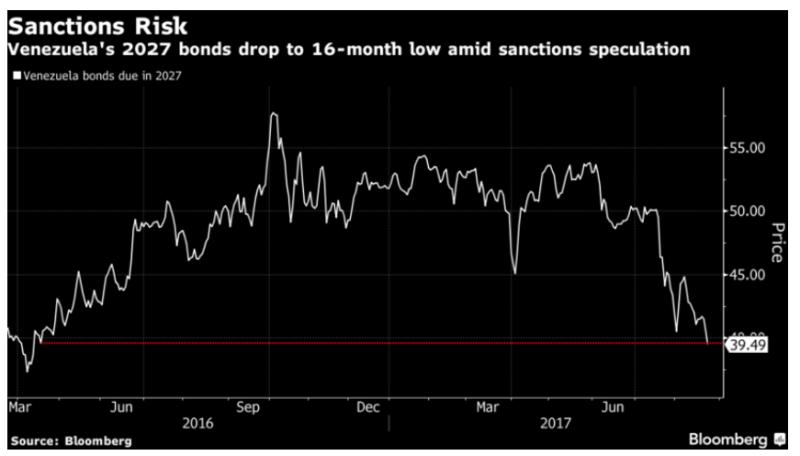 委內瑞拉2027年到期的公債跌到16個月來的低點。