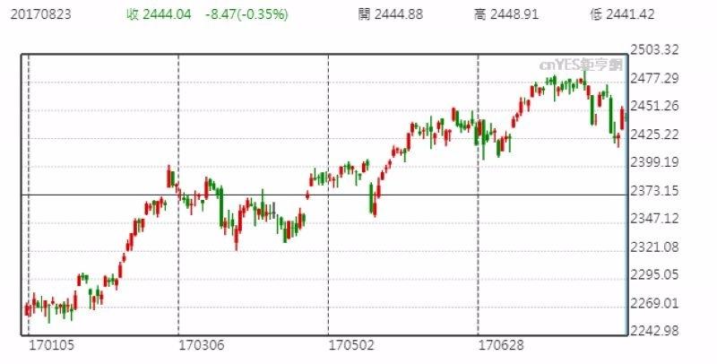 S&P500 日線走勢圖 (今年以來表現)