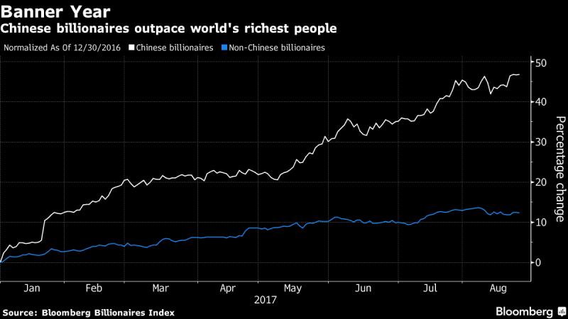 中國億萬富豪「增富」速度超越全球其他有錢人。圖片來源:《彭博資訊》