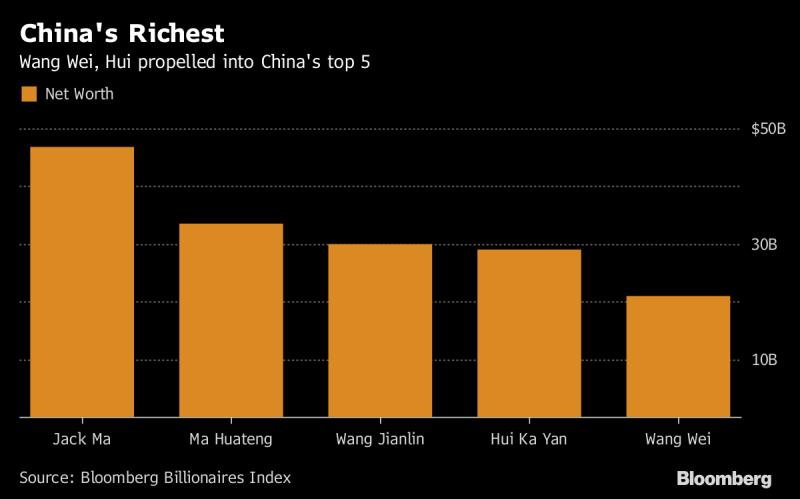 中國前五大富豪排名。(圖片來源:《彭博資訊》)
