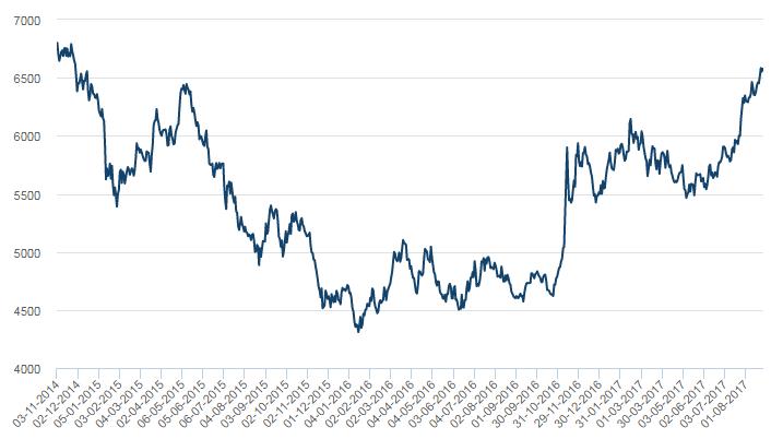 LME銅價漲至近3年新高