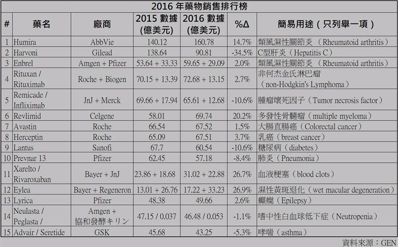 2016 年藥物銷售排行