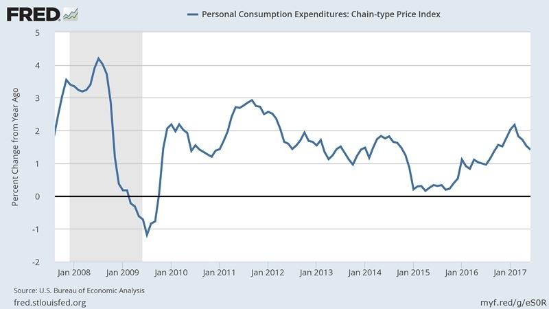 美國個人消費者支出指數 (PCE) (2008 年至今表現) 圖片來源:Fred