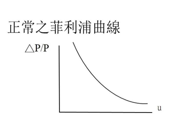 正常之菲利浦曲線