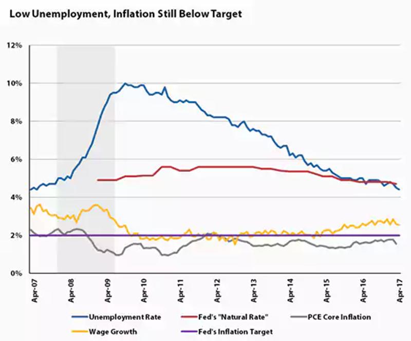 藍:美國失業率 黃:美國興資成長率 灰:美國核心 PCE 通膨率 圖片來源:Bloomberg