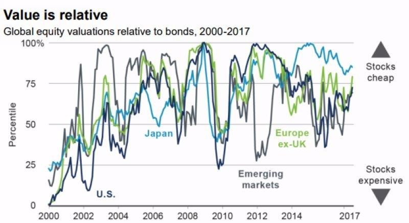 全球股市與債市之估值相比,股市仍是相對便宜 圖片來源:BlackRoc