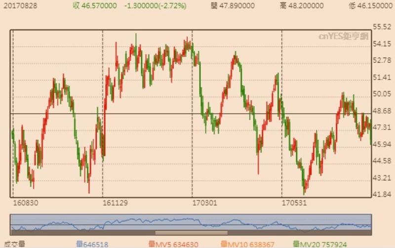 WTI 輕原油日線趨勢圖