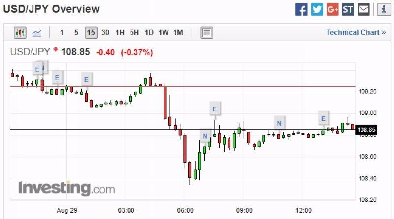 美元兌日元日線走勢圖 圖片來源:Investing.com