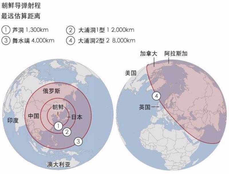 朝鮮導彈射程預估 資料來源:馬歇爾歐洲安全研究中心