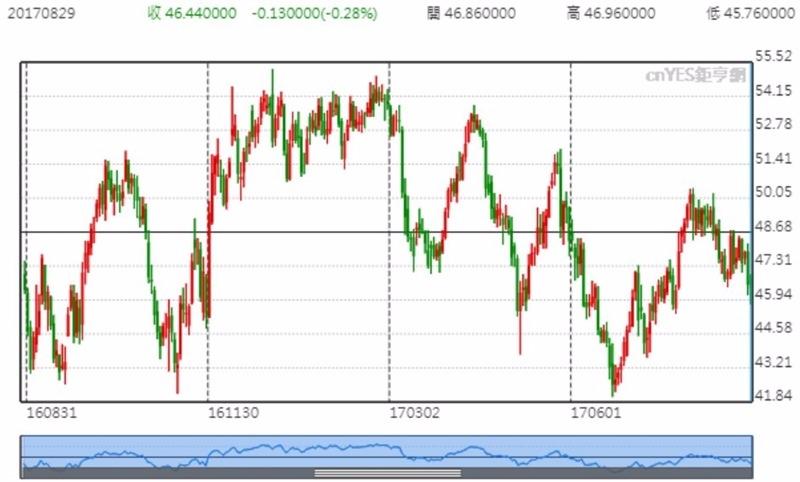 美國WTI價格日線趨勢圖