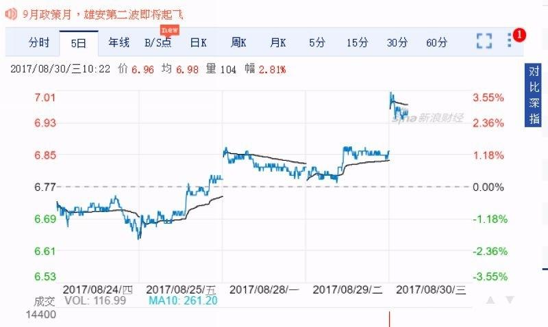 青島雙星股價 5 日線走勢圖 圖片來源:Sina