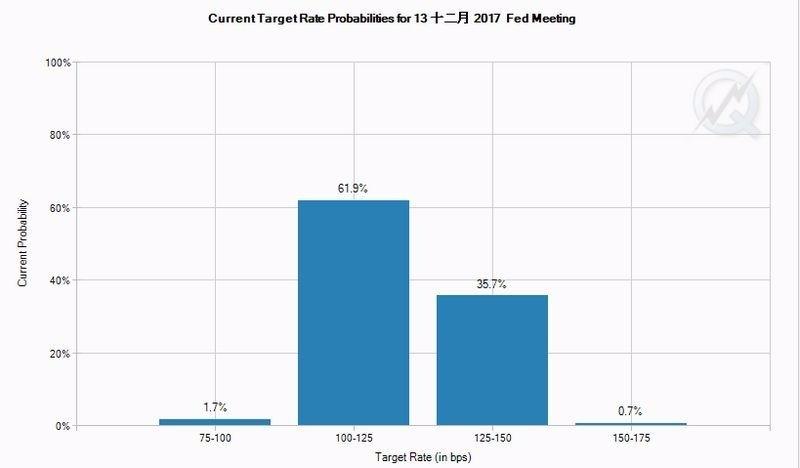 CME 聯邦基金利率期貨價格暗示,目前市場估計 Fed 十二月份升息之機率僅 35.7% 圖片來源:CME