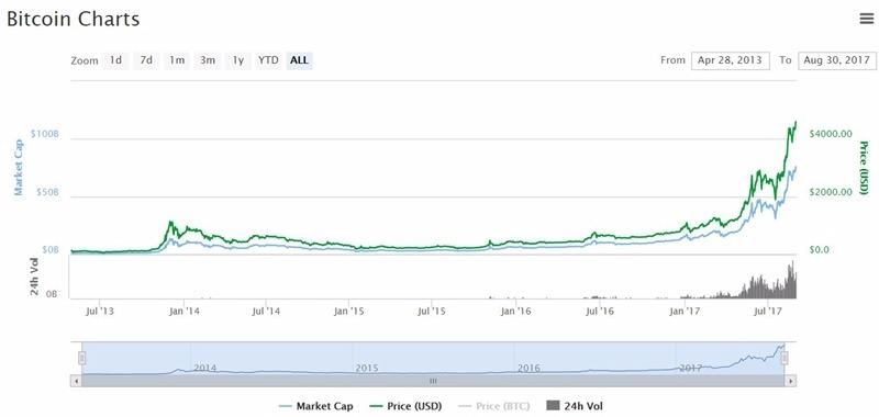 比特幣日線趨勢圖 / 圖片來源:Coinmarketcap