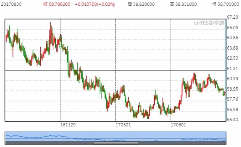USD/RUB 價格日線趨勢圖