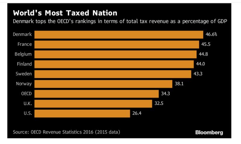 OECD數據顯示,丹麥稅收占GDP比重居全球之冠。