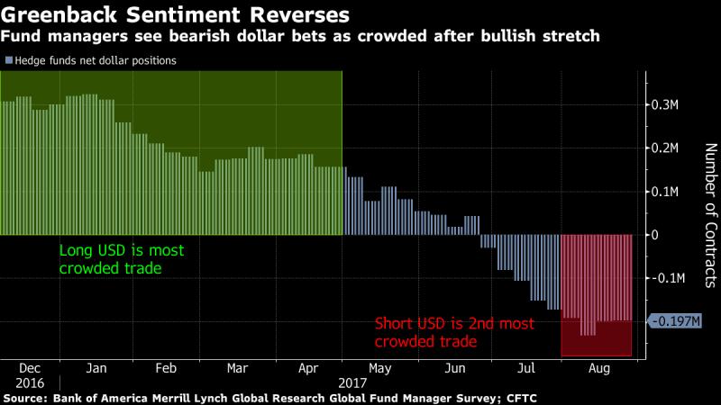 原本看多美元是最擁濟的交易,現在已改成看空了(圖表取自彭博)