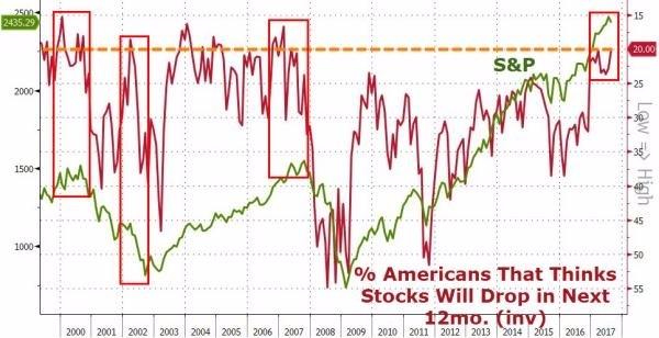 美國人對未來股市看法與標普走勢(圖表取自Zero Hedge)