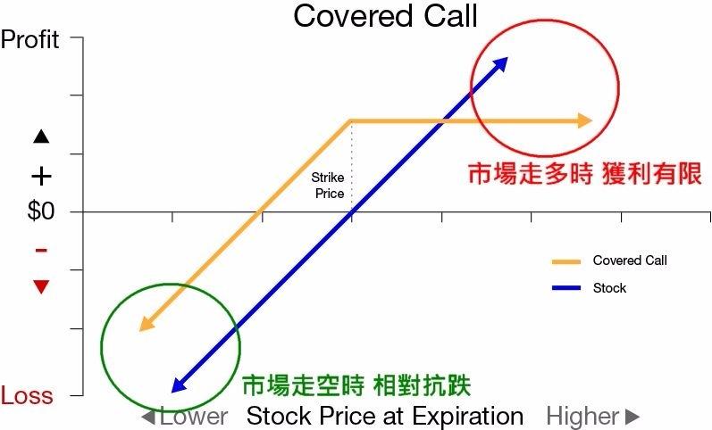 藍:現貨持股 橘:掩護性買權 (Covered Call) 策略 圖片來源:investorsobserver