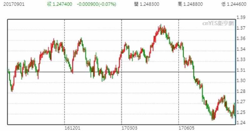 USD 兌 CAD 價格日線趨勢圖