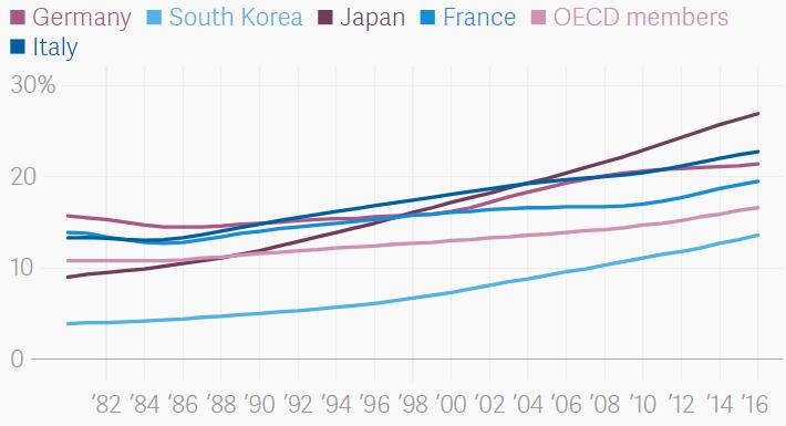 發達國家老人人口比重。