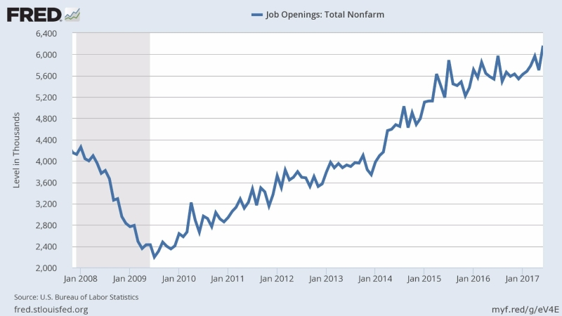JOLTS 非農職位空缺數 (2008年一月至今表現) 圖片來源:Fred