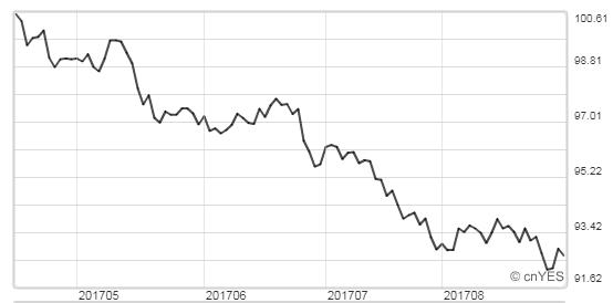 美元指數最近3個月走勢。(圖:鉅亨網)