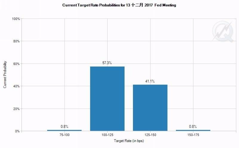 CME 聯邦利率期貨價格暗示, Fed 12月升息機率僅 41.1% 圖片來源:CME