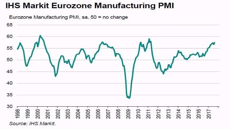 歐元區製造業 PMI 走勢圖 圖片來源:IHS Markit
