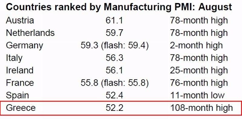 歐元區各國家八月製造業 PMI 表現 圖片來源:IHS Markit