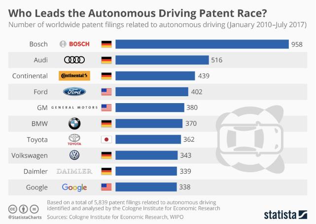 德國博世無人駕駛專利權排名全球第 1。