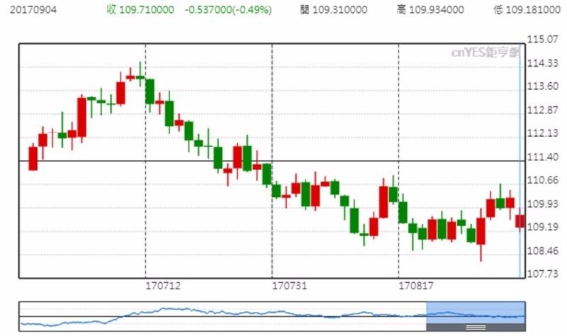 USD兌JPY價格日線趨勢圖