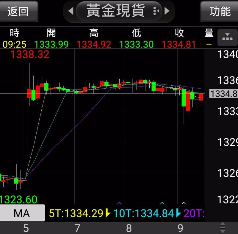 現貨黃金早上開盤跳空上漲。(圖為五分鐘走勢)