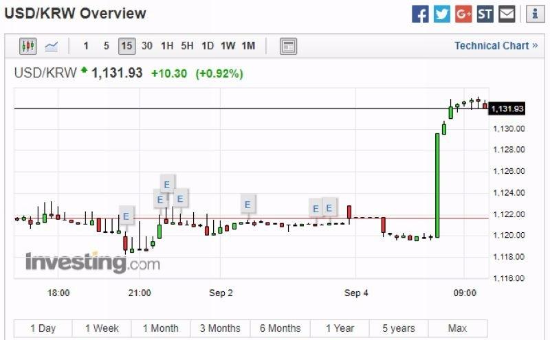 美元兌韓元 15 分鐘走勢圖 圖片來源:investing.com