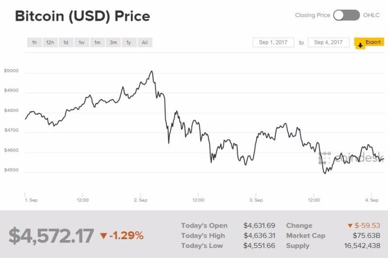 比特幣突破 5000 美元後快速下跌 (圖表取自 Coindesk)