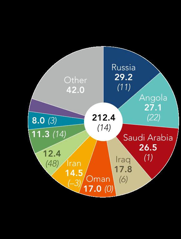 中國進口原油主要供應國(圖表取自Zero Hedge)