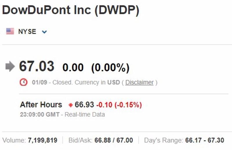DWDP股價趨勢日線圖 / 圖片來源:Investing