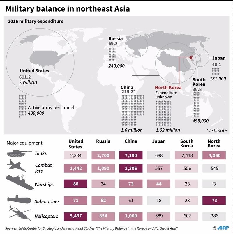 亞洲武器盤點 / 圖片來源:afp