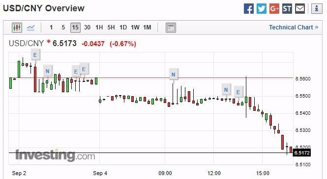 美元兌在岸人民幣 15 分鐘走勢圖 圖片來源:investing.com