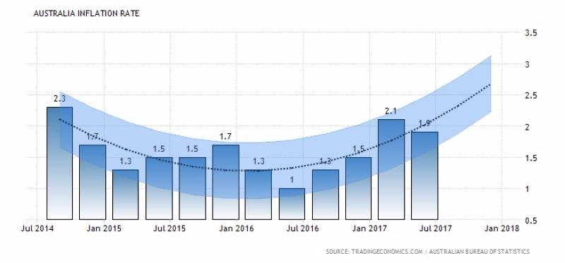澳洲通膨率 (2014年至今表現) 圖片來源:tradingeconomics