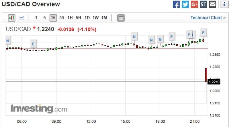 美元兌加元 15 分鐘走勢圖 圖片來源:Investing.com