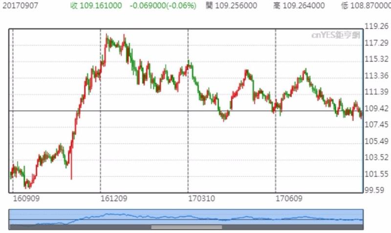 日元匯價走勢