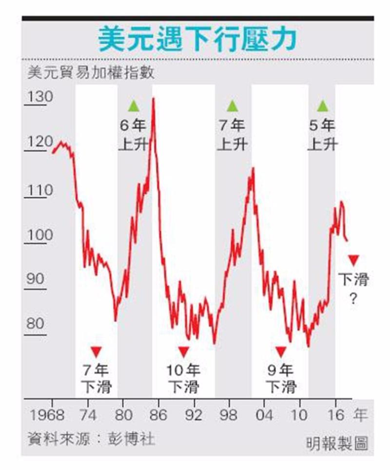 野村報告指,美元跌浪才剛開始。圖片來源:香港明報