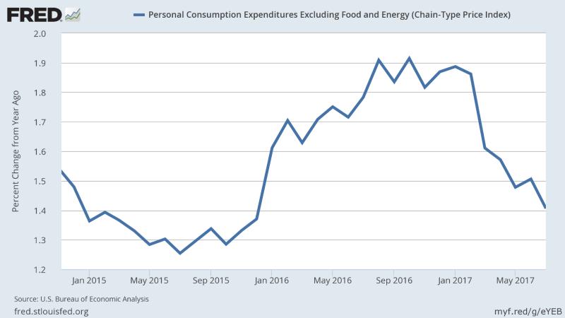 美國個人消費者支出 PCE 通膨率 (2015年至今表現) 圖片來源:Fred